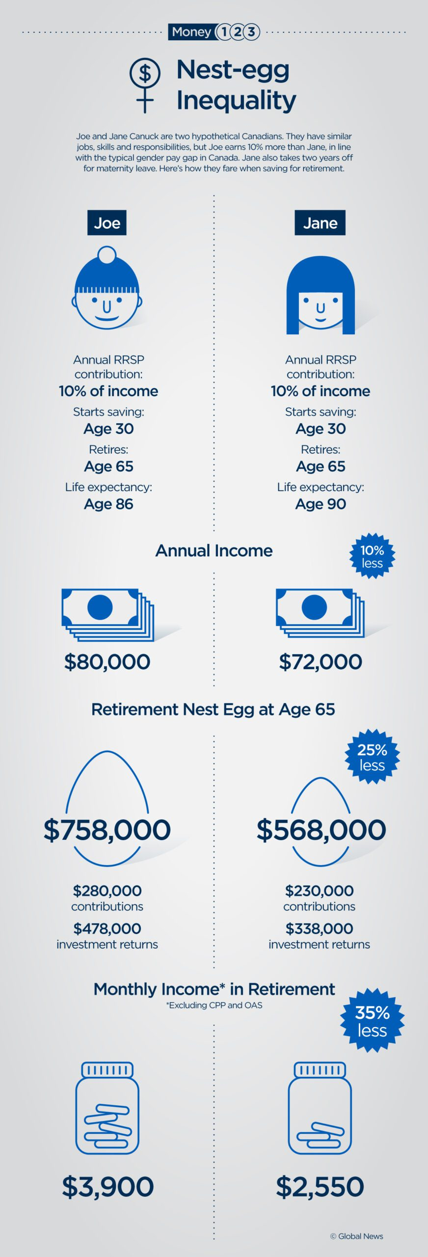 Why women may need to save more for retirement